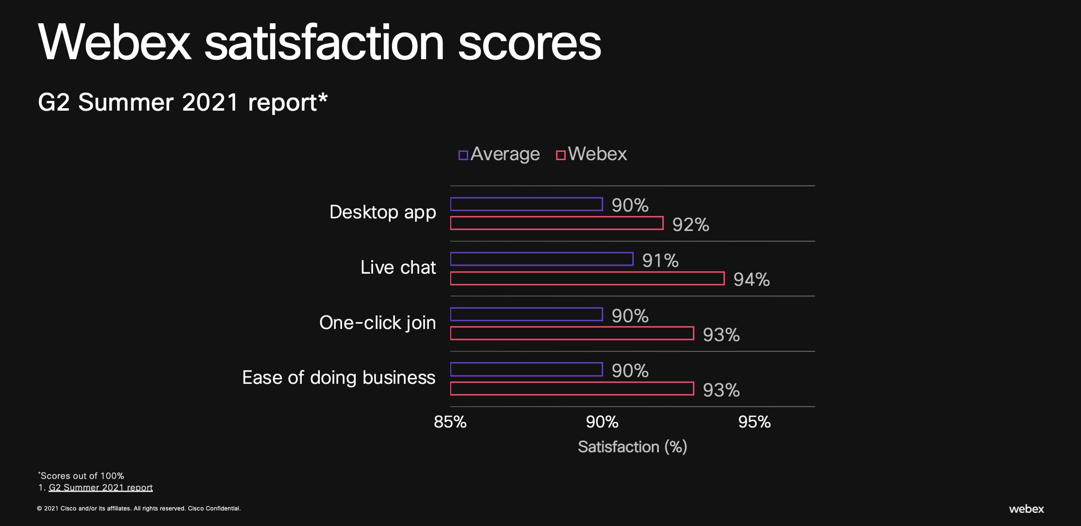 Webex satisfaction scores